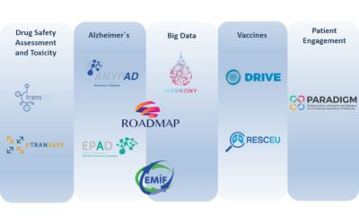Meet our projects at the IMI Scientific Symposium in Brussels